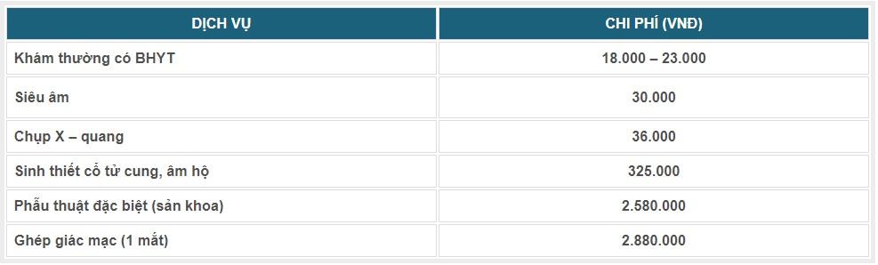 bảng giá bệnh viện trung ương huế